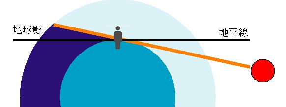 地球影の仕組み