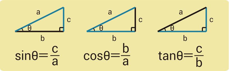 三角比とは