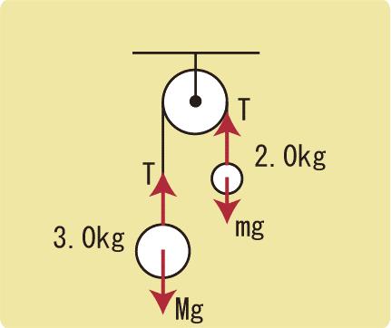 アトウッドの機械作図