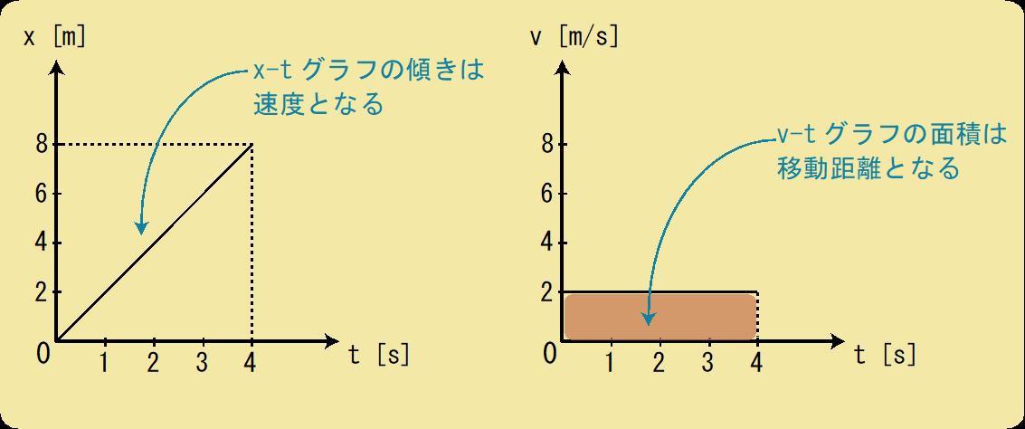 グラフの傾きと面積