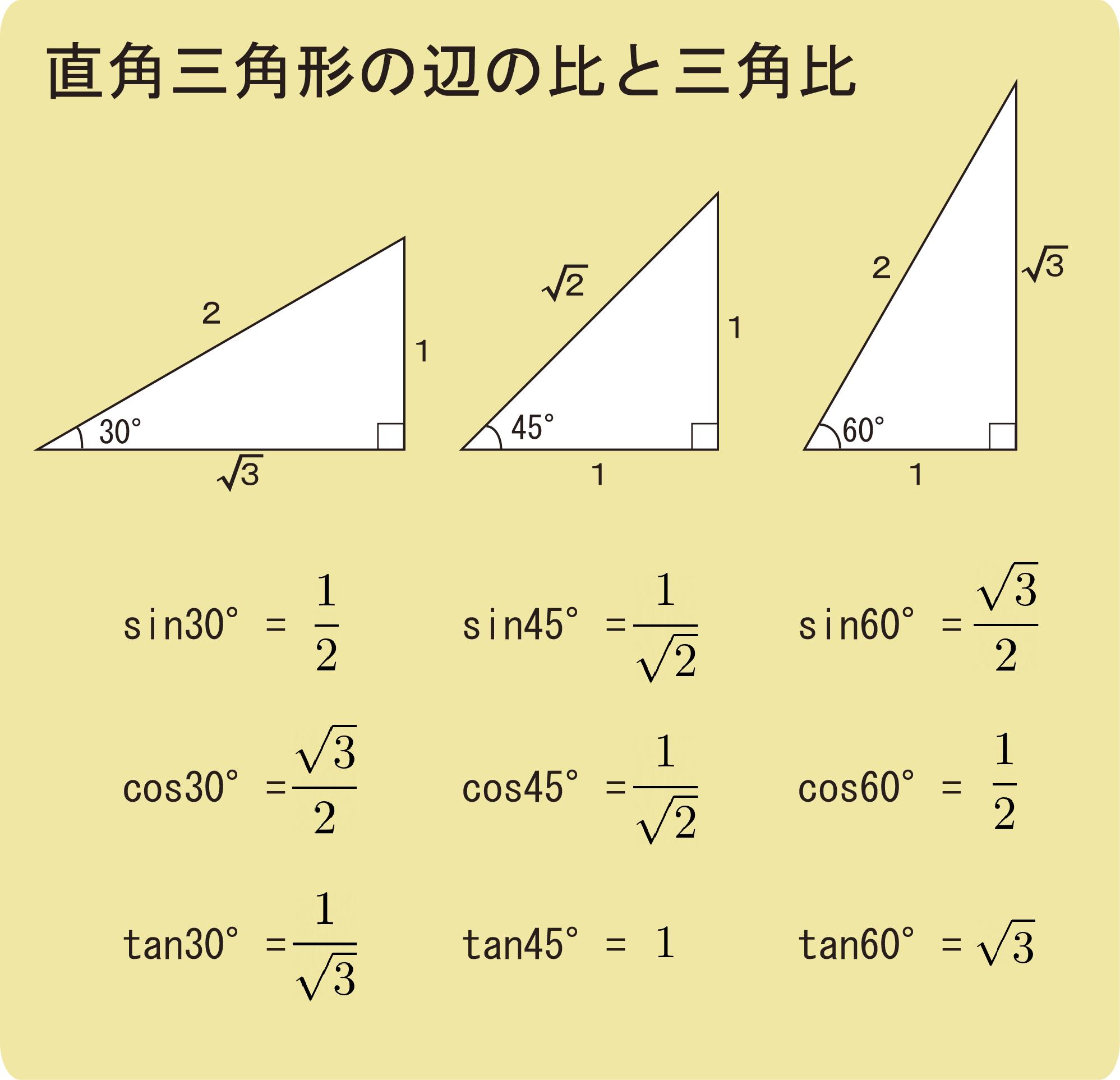 三角比とsin_cos_tan_力の分解