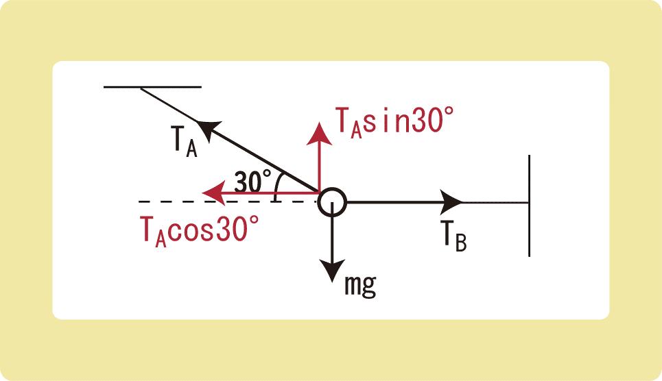 力のつり合い糸張力例題解答3