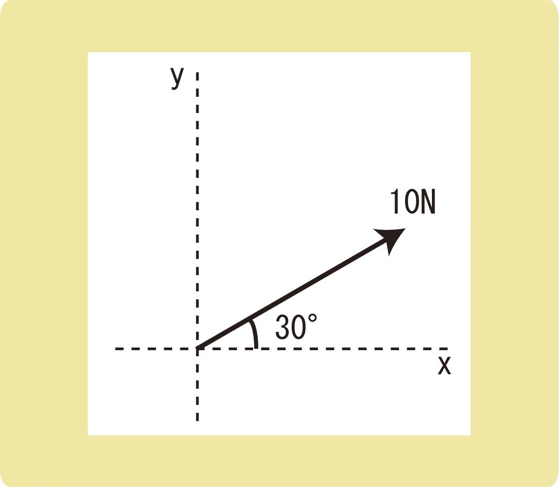 力の分解_作図_例題4
