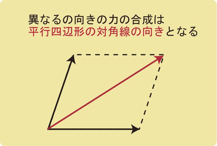 力の合成_平行四辺形