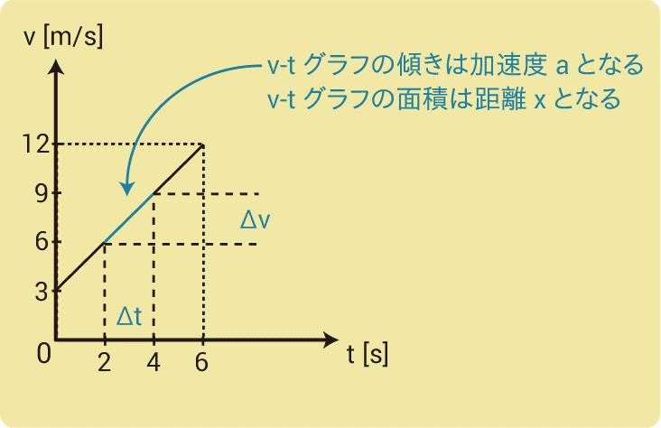 加速度とグラフ