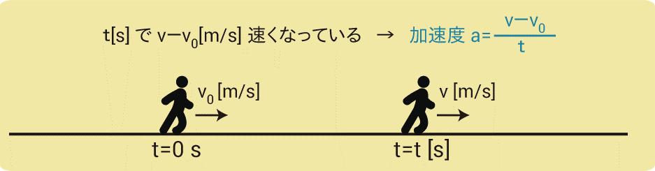 加速度の公式導出