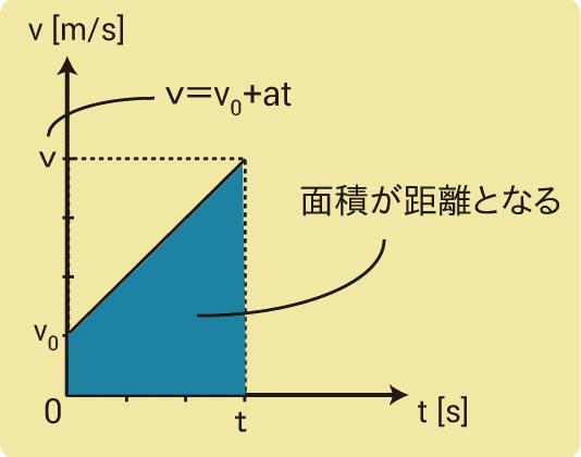 加速度の公式導出2