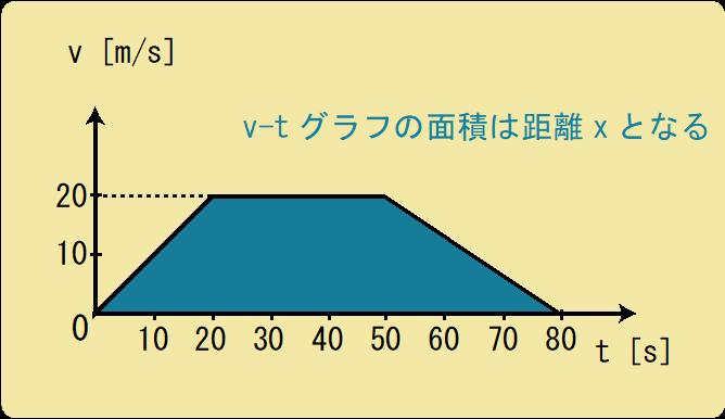 加速度グラフ例題解答
