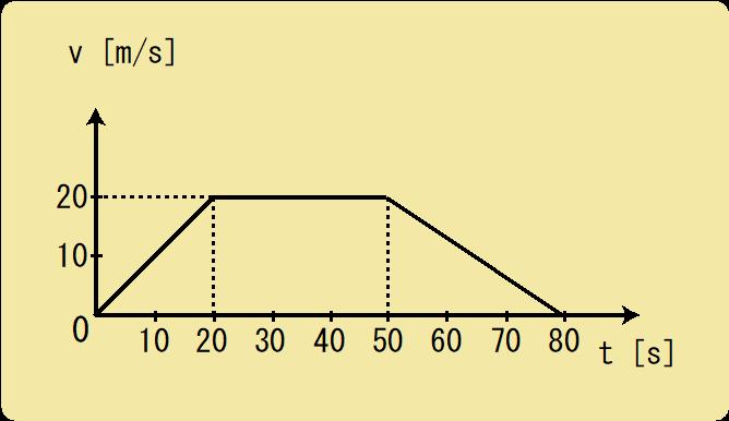 加速度グラフ例題