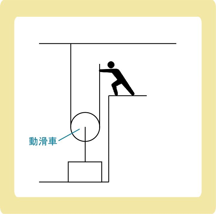 動滑車とは_その仕組みと計算
