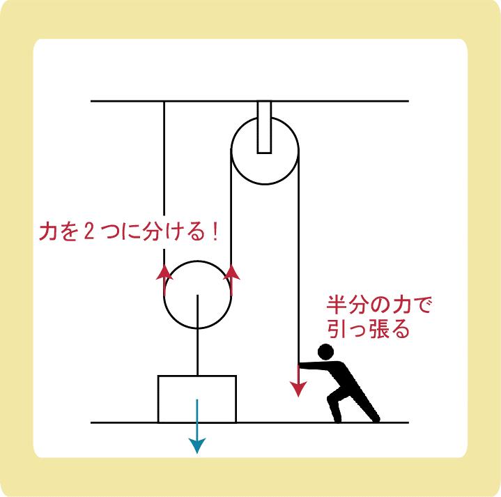 動滑車と力_その仕組みと計算