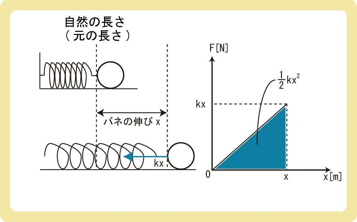 弾性力による位置エネルギーと公式