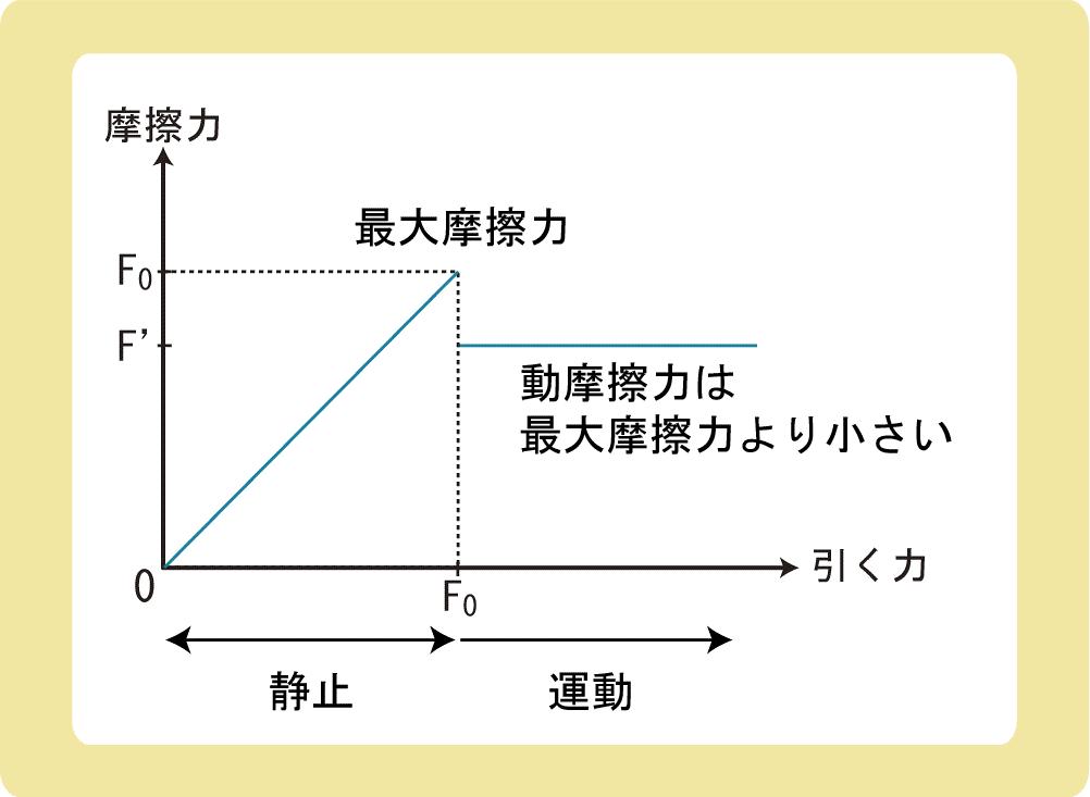 摩擦力とグラフ