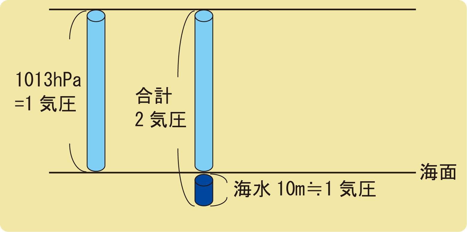 気圧と水圧