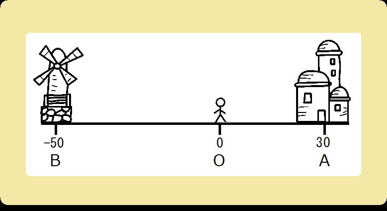 距離と変位の違い