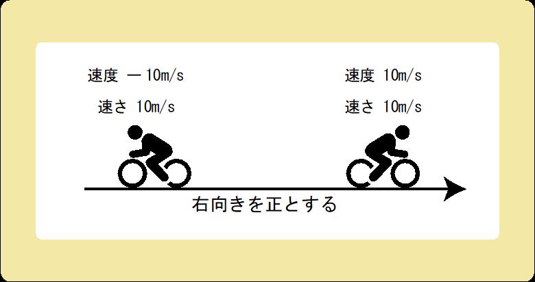 速さと速度の違い