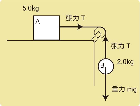 運動方程式2物体作図