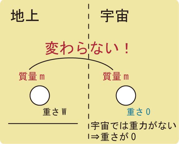 重力と質量の違い