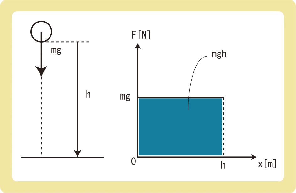 重力による位置エネルギーの公式