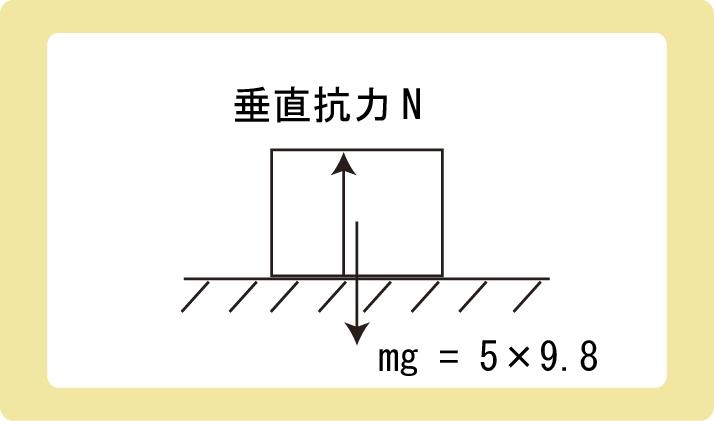 静止摩擦力例題作図