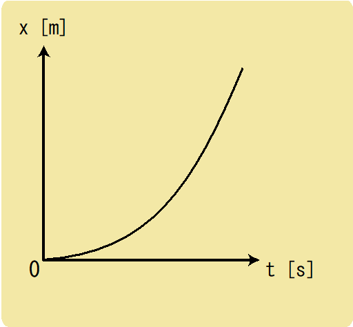 x-tグラフと加速