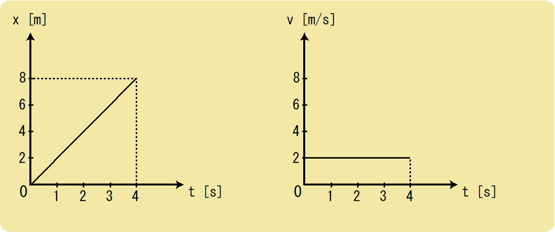 x-tグラフとv-tグラフ