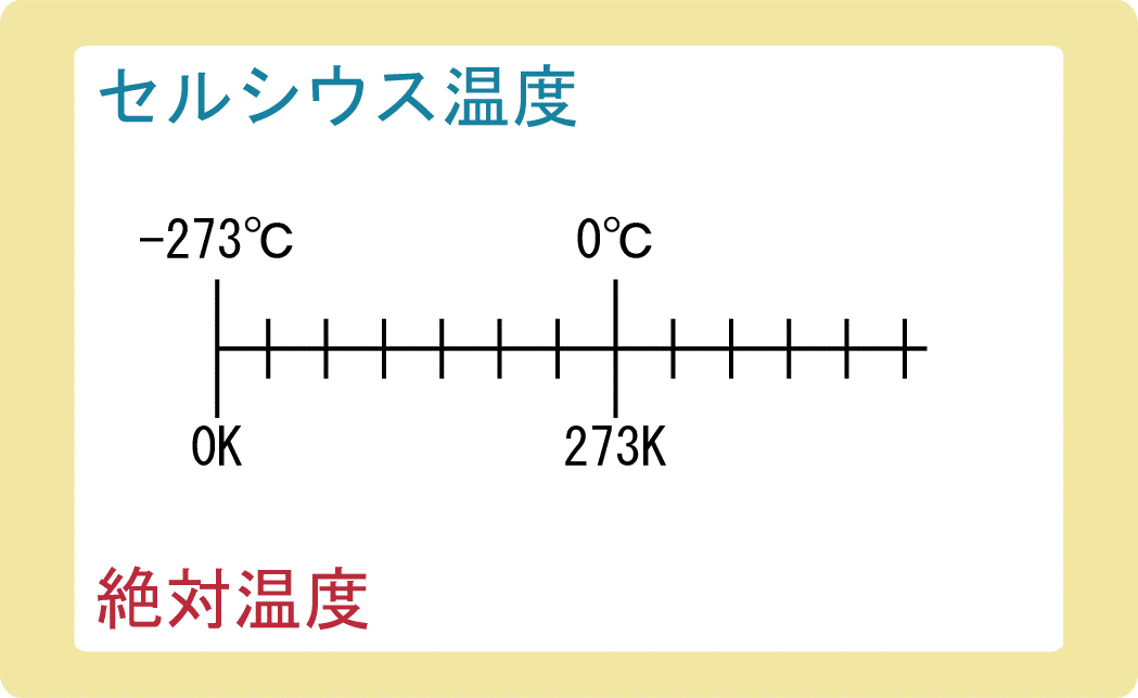 セルシウス温度と絶対温度とは