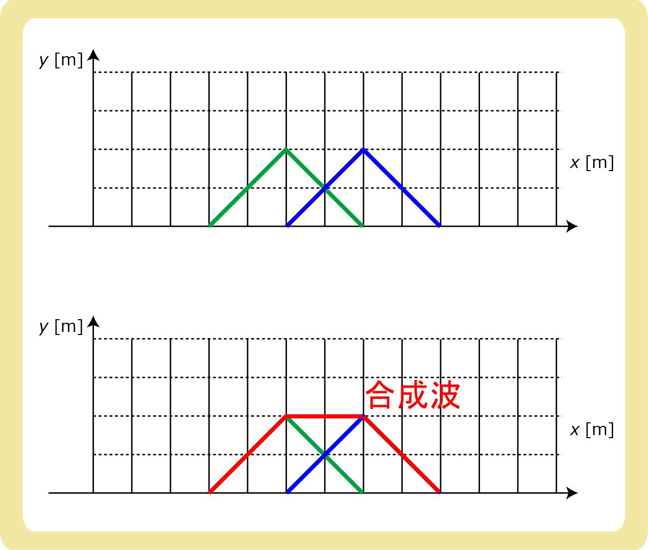 合成波の作図