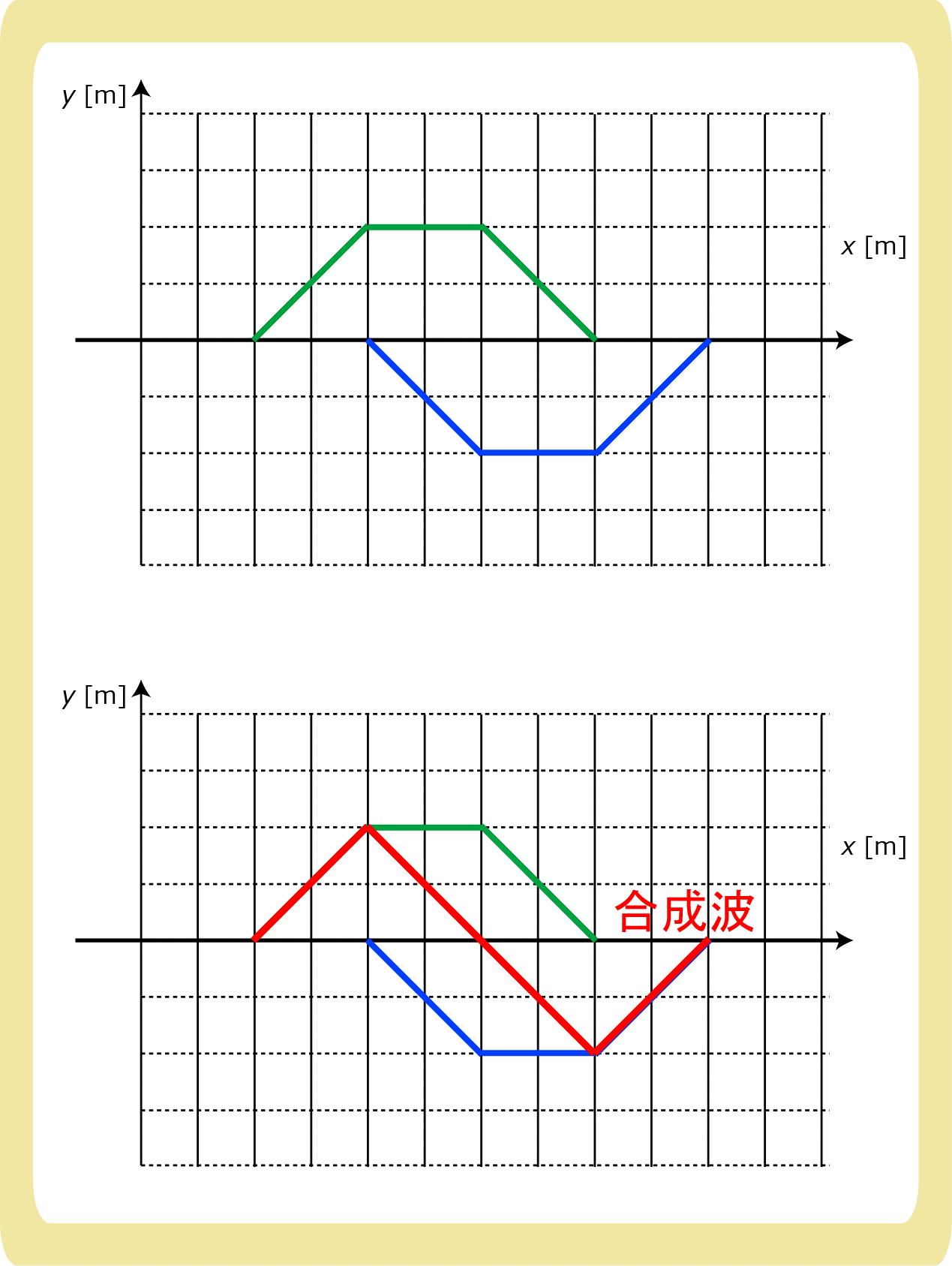 合成波の作図2