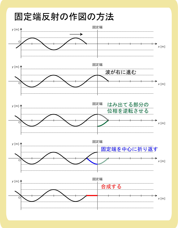 固定端反射の作図の方法