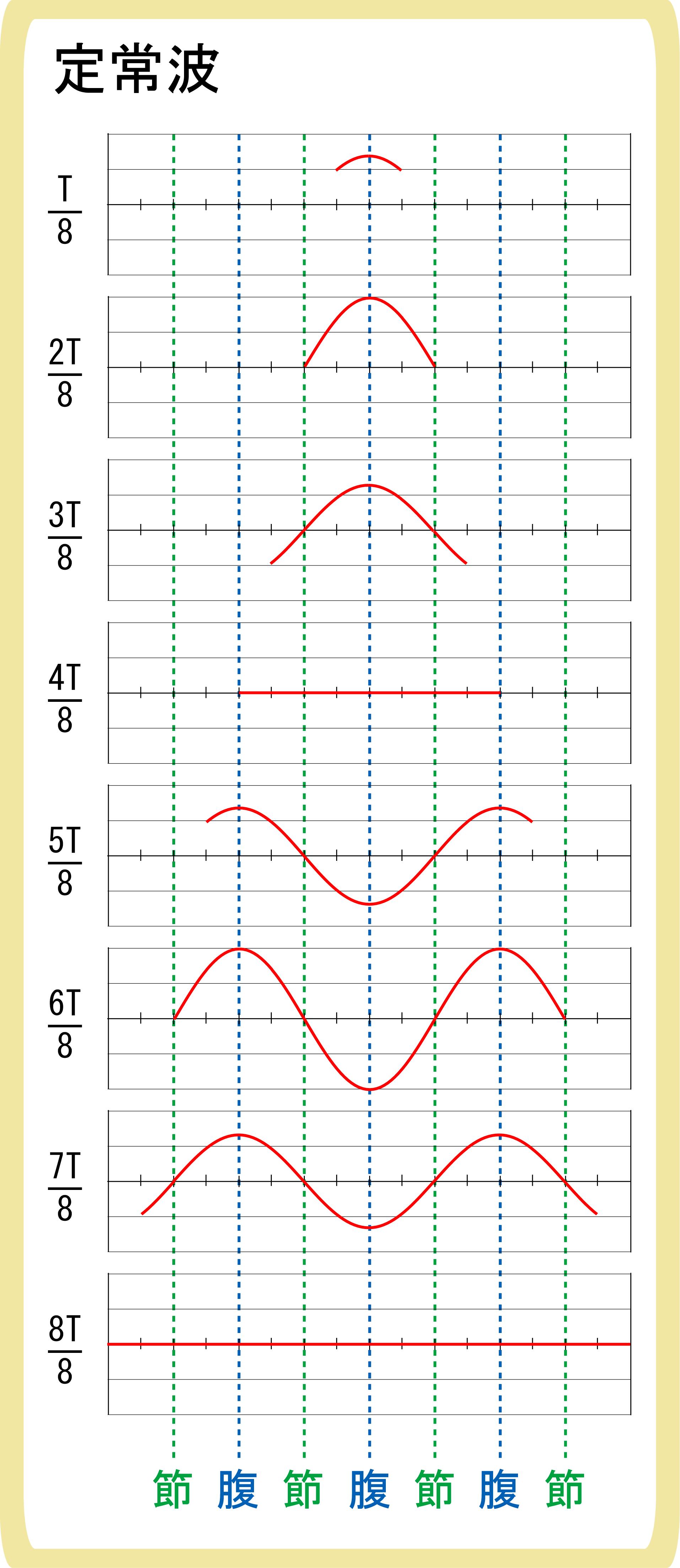 定常波の作図の方法