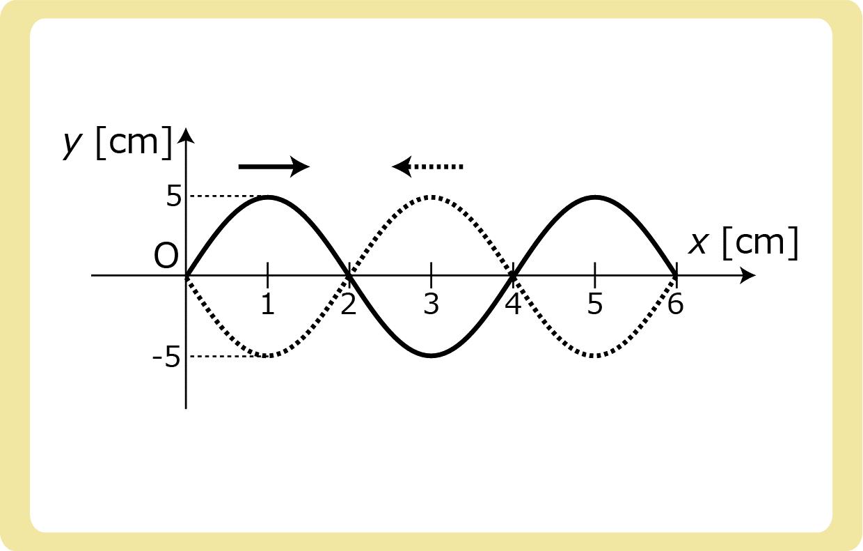 定常波の問題