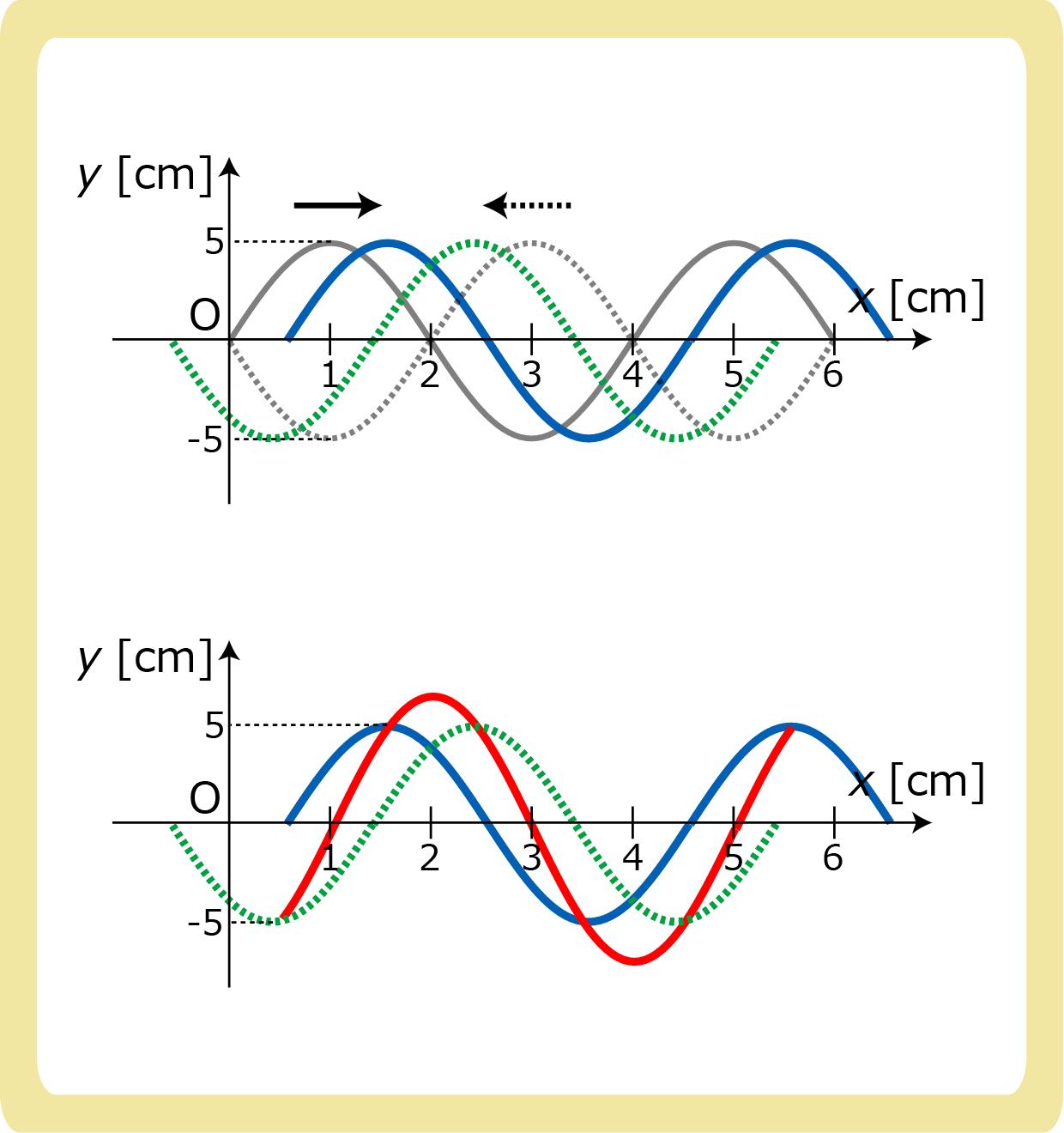 定常波の問題解答
