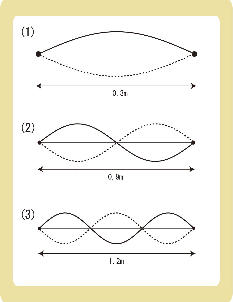 弦の固有振動例題