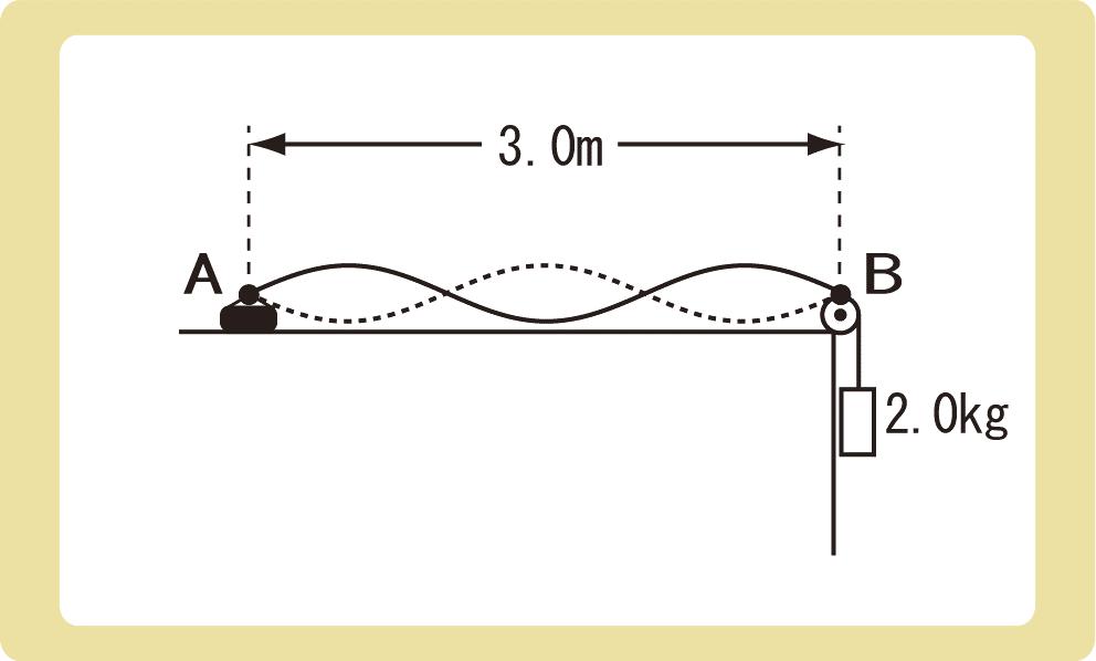 弦の固有振動問題