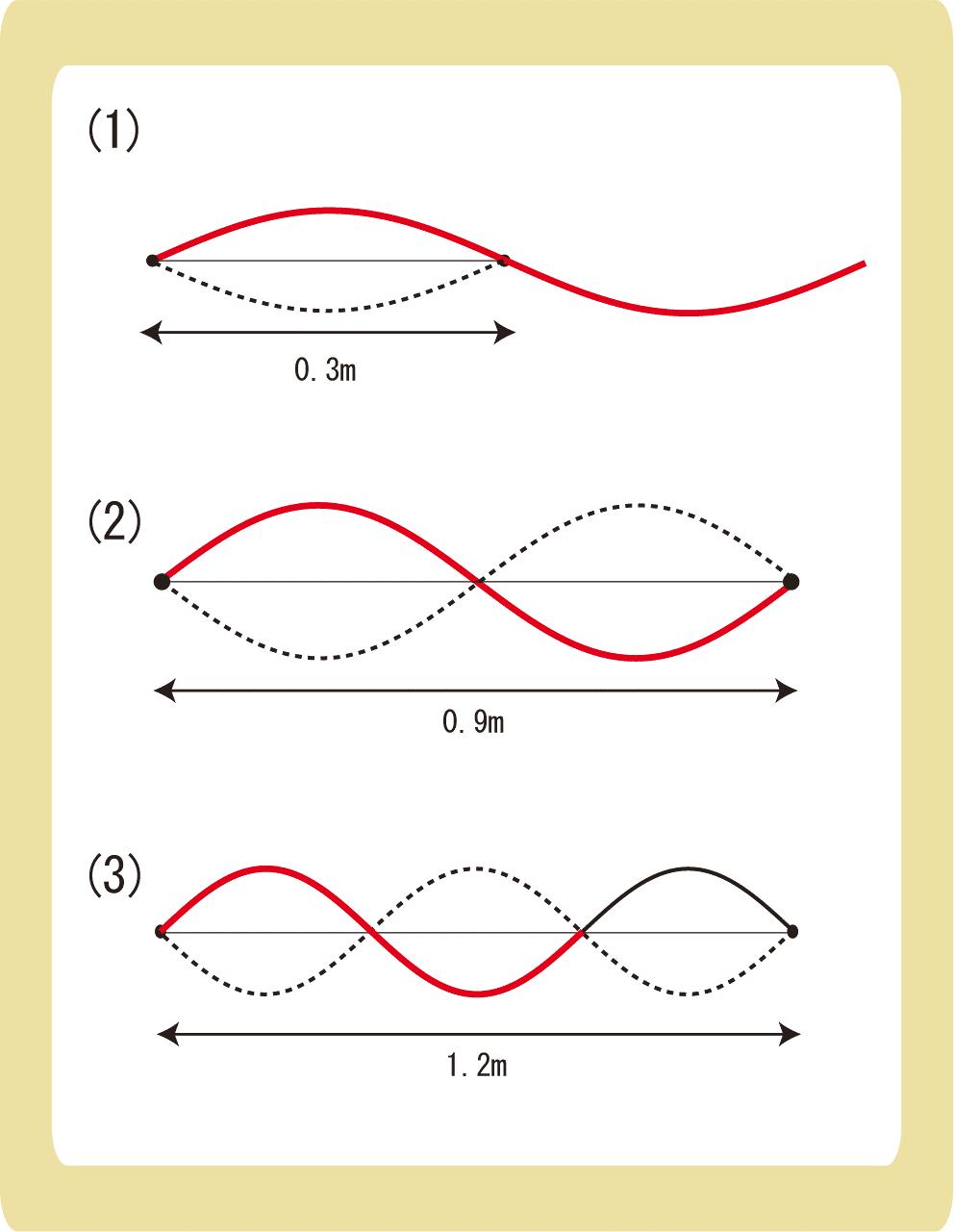 弦の固有振動解答