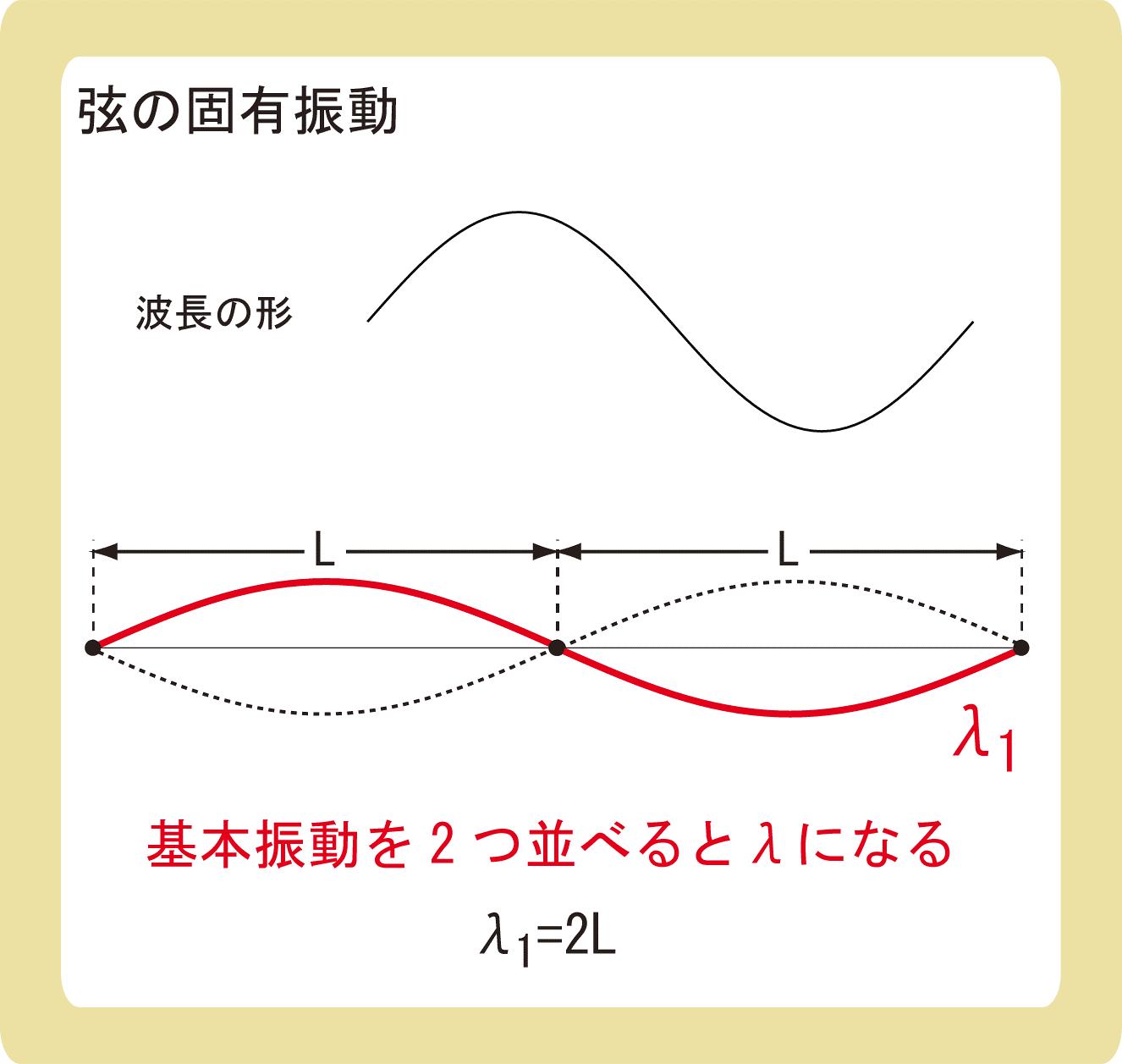 弦の固有振動_基本振動