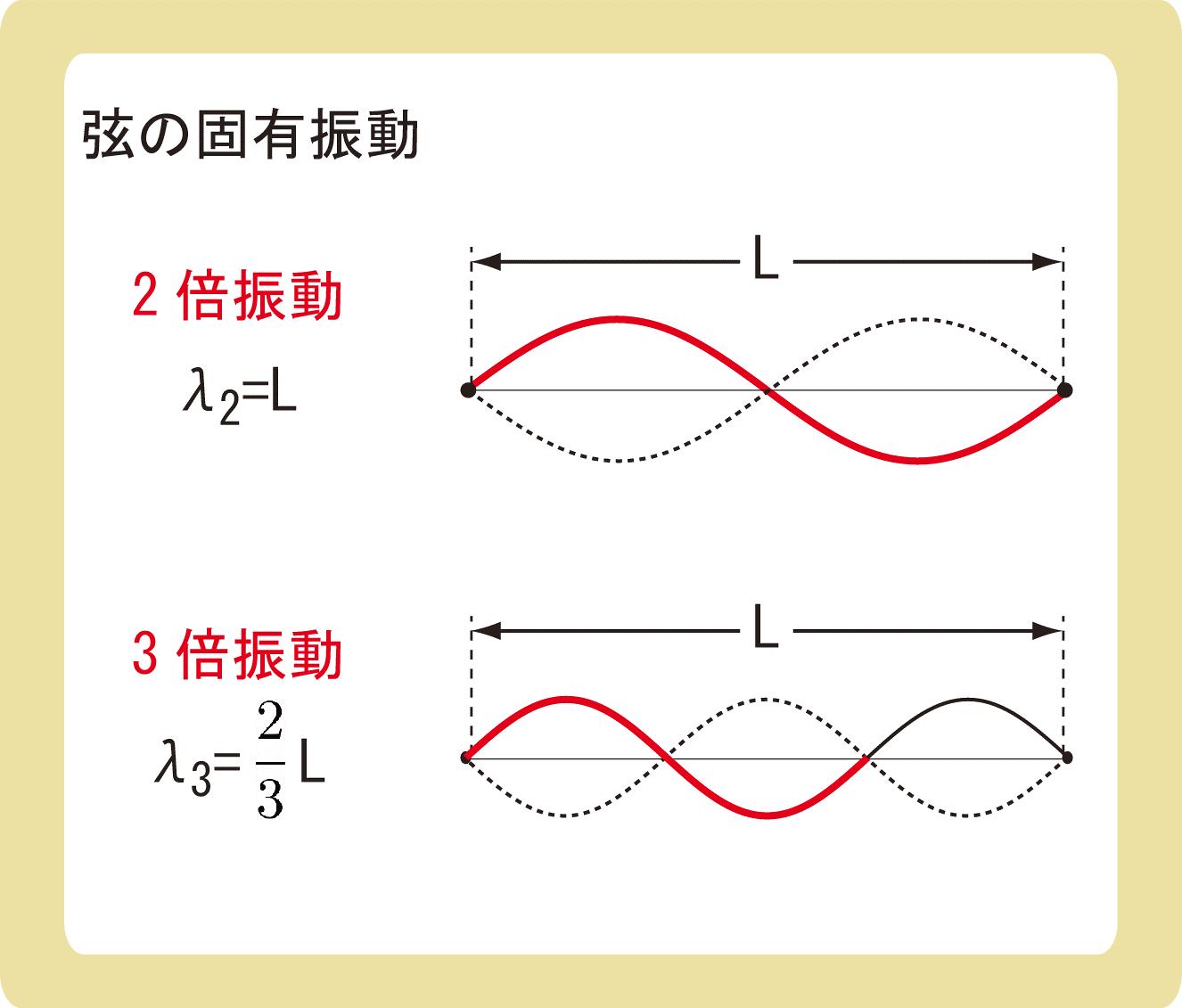 弦の固有振動_2倍振動と3倍振動