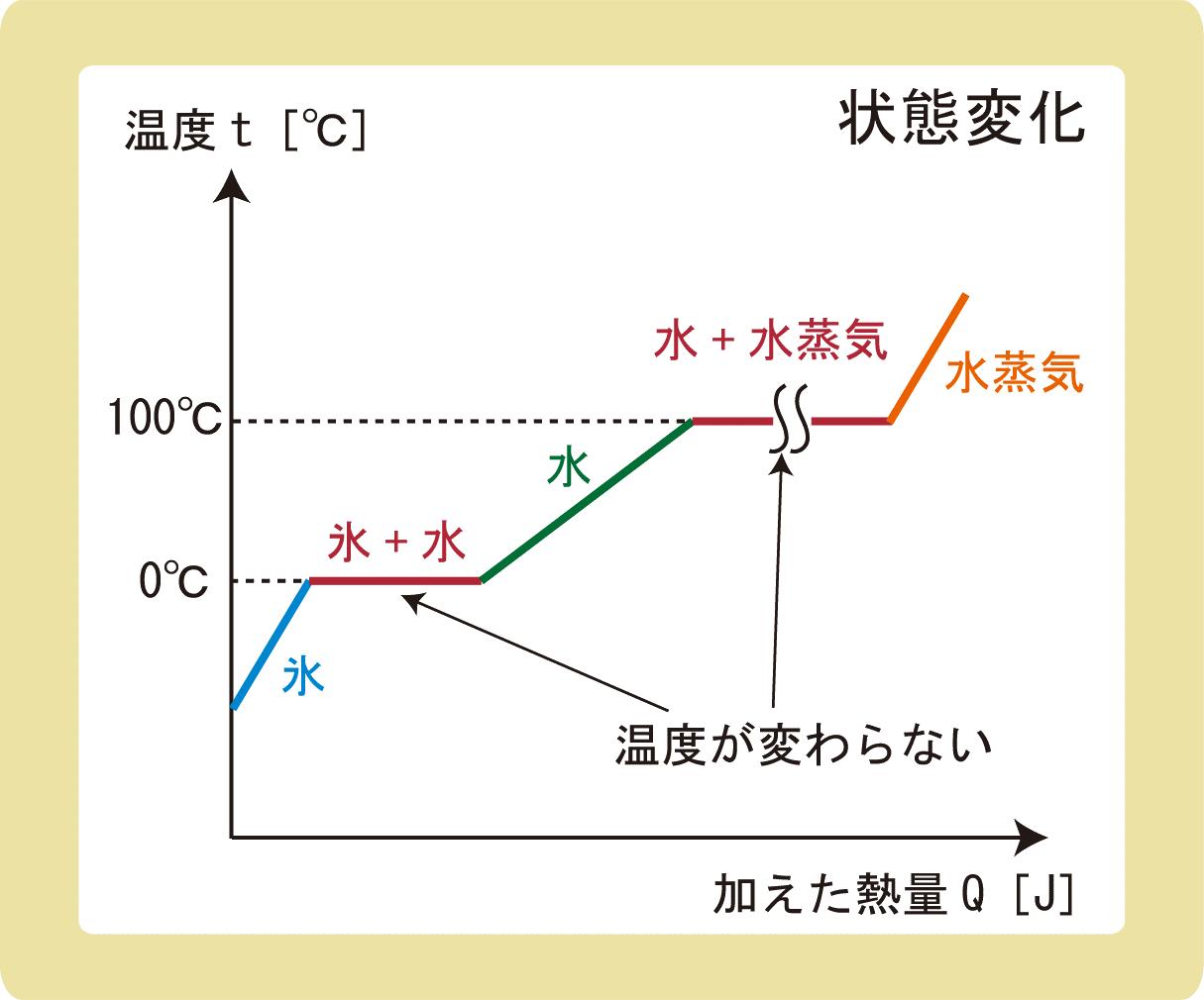 水の温度と状態変化のグラフ