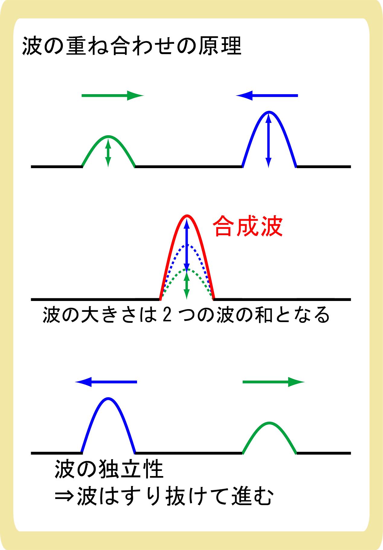 波の重ね合わせの原理とは