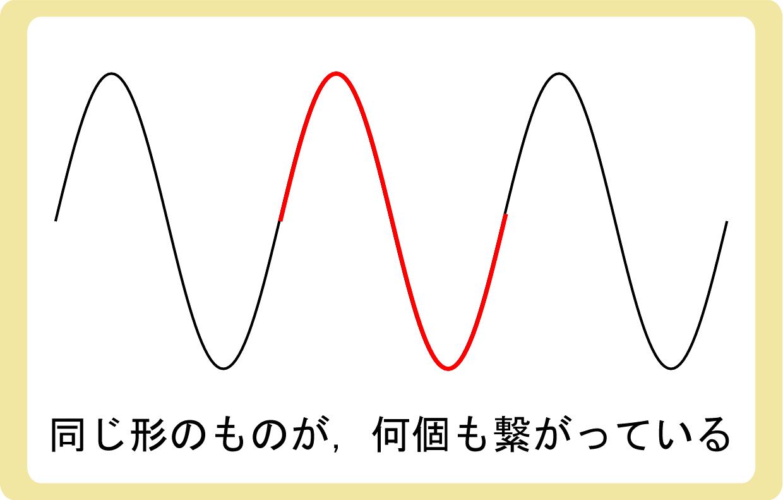 波は周期的な運動