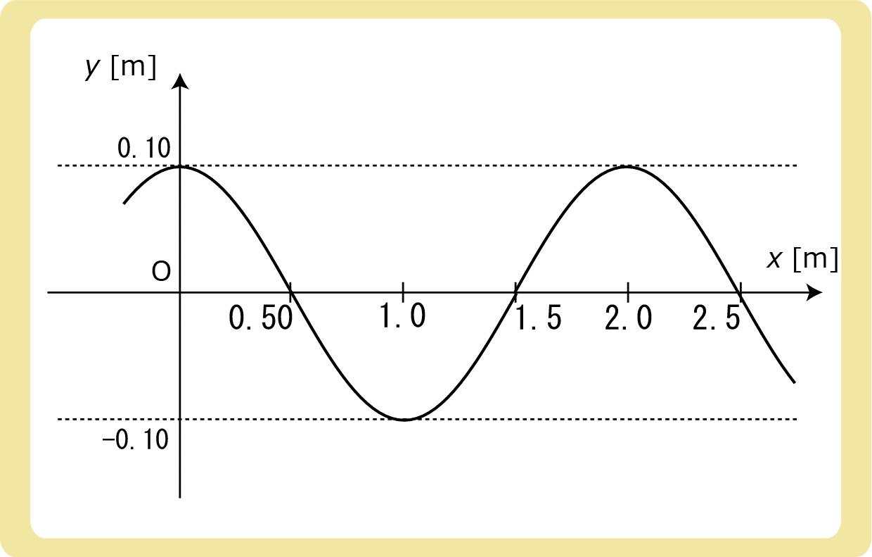 波長振幅例題