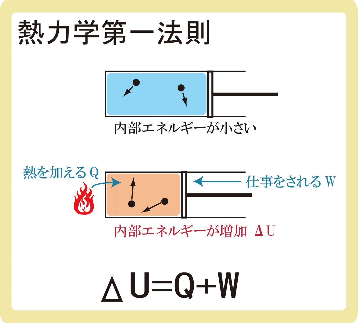 熱力学第一法則とは