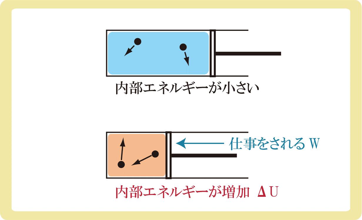 熱力学第一法則と仕事W