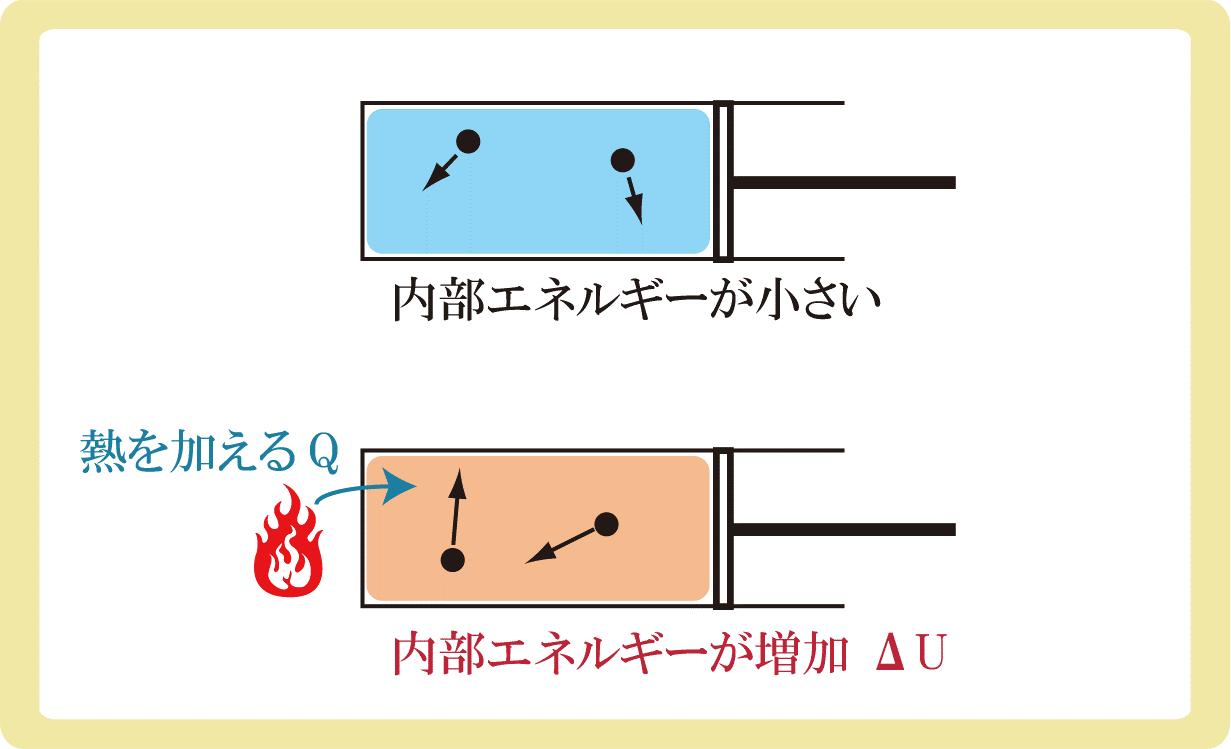 熱力学第一法則と熱量Q