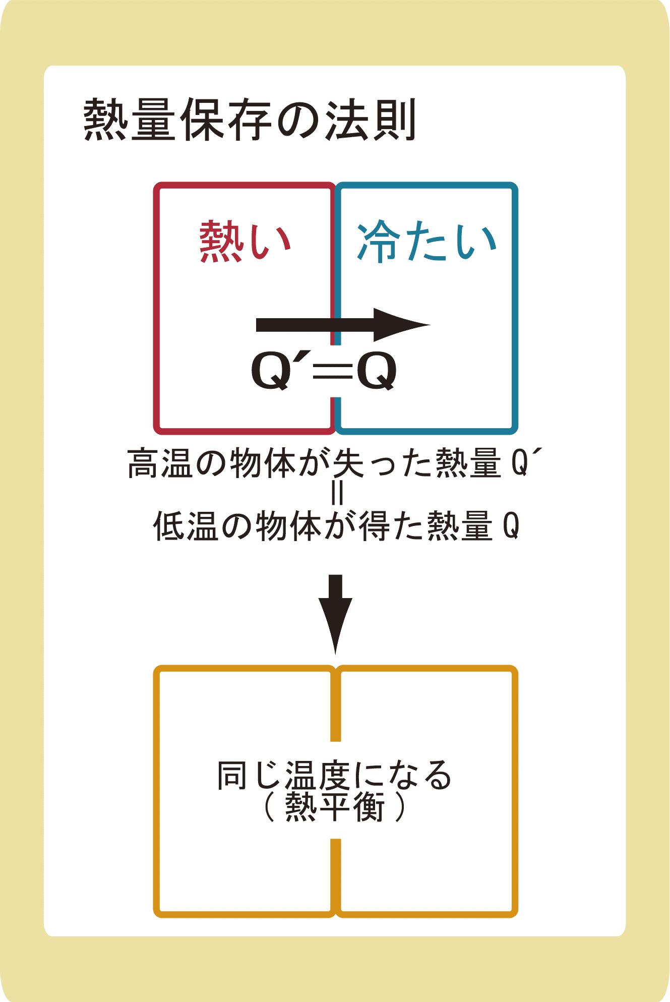 熱量保存の法則とは_わかりやすく簡単に解説