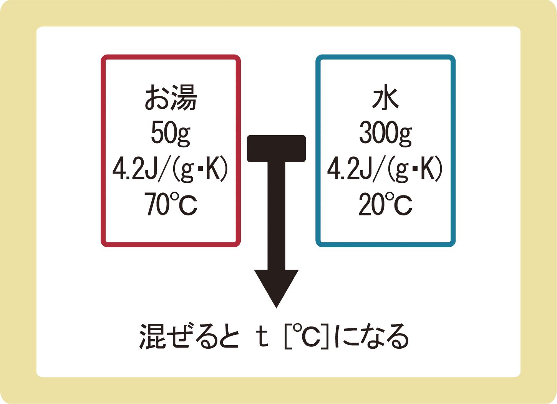 熱量保存の法則_例題