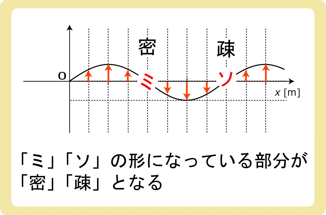 疎密波とミソ