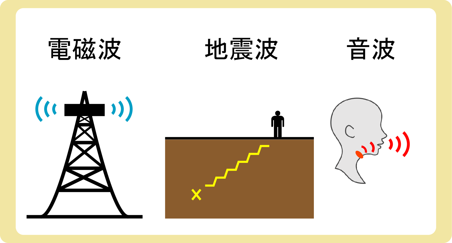 電磁波地震波音波