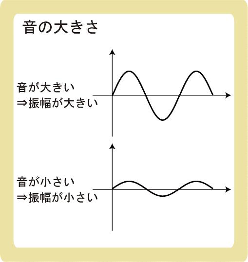 音の3要素とは_音の大きさ